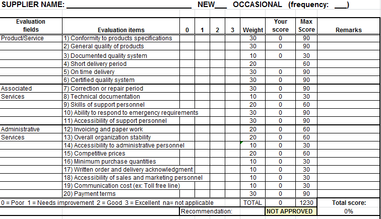 Performance appraisal performance appraisal weighted rating for Supplier scorecard template example