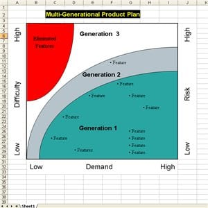 Six Sigma Multi Gen Plan