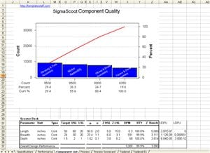 Six Sigma Score - Design Scorecard
