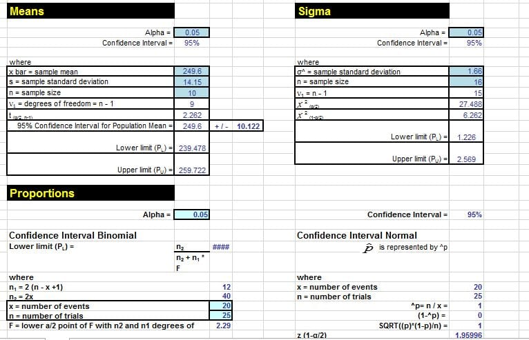 Confidence Intervals in Excel