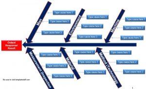 Cause and Effect Diagram - Ishikawa Diagram - Fishbone Diagram