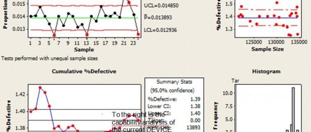 binomial process capability six sigma project