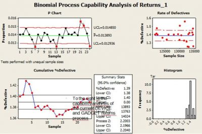 avoid six sigma - business process management - binomial process capability six sigma project, statistical process control