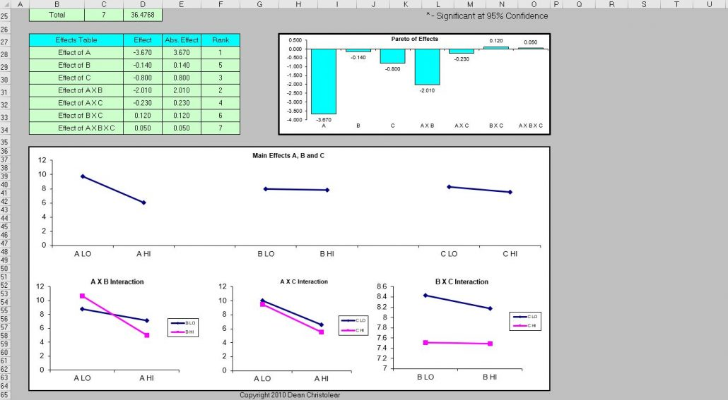 Spc Statistical Process Control Excel Template 3 Factor Doe