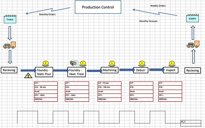Value Stream Map Spreadsheet