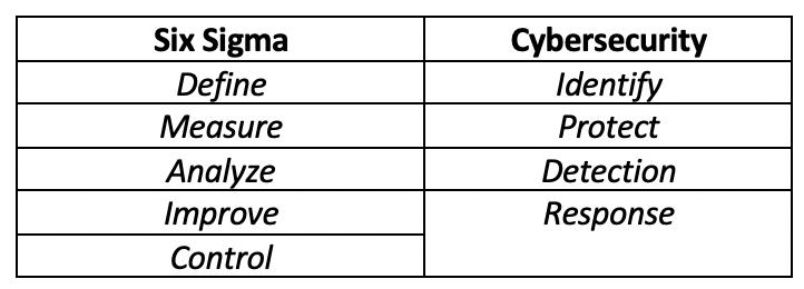 Six Sigma Cybersecurity